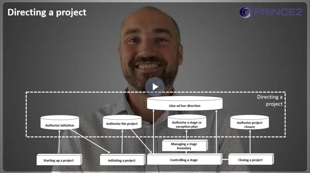 PRINCE2® – 9.3.2 – Directing a project (DP) Activities