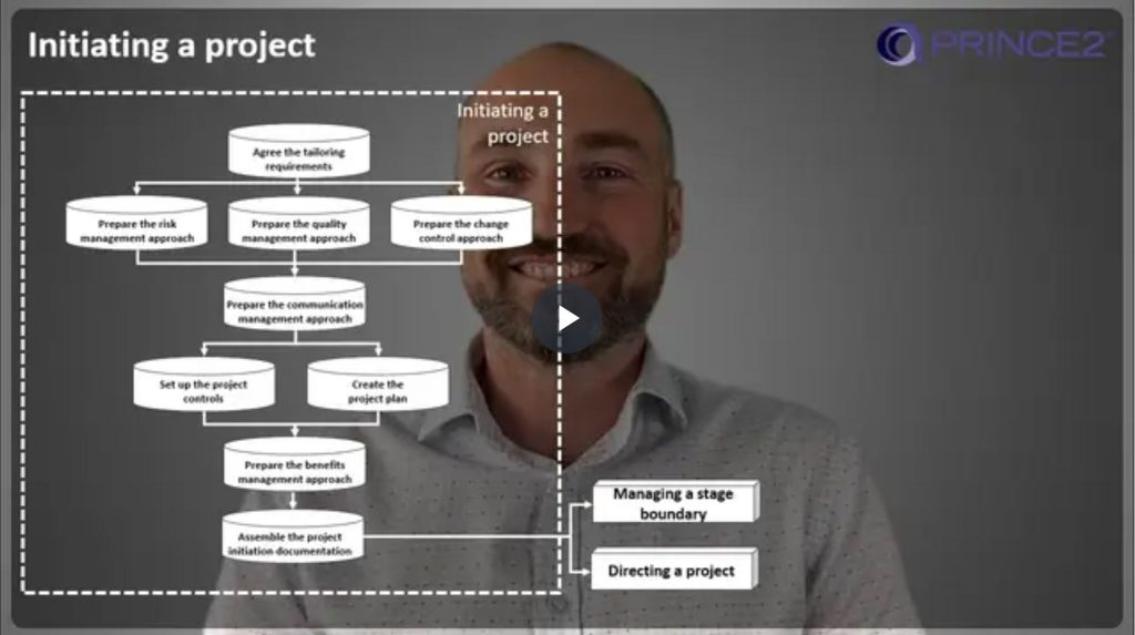PRINCE2® – 9.4.2 – Initiating a project (IP) Activities