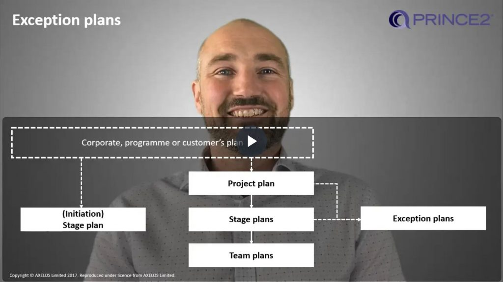 PRINCE2® – 6.1.4 – Exception plan