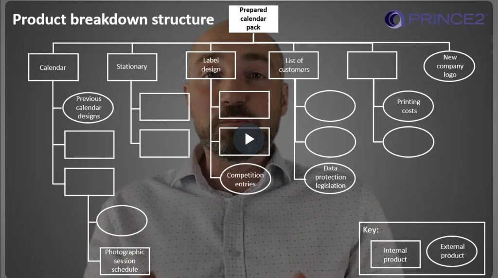 PRINCE2® – 6.3.3 – Product Breakdown Structure (PBS) – Part 2