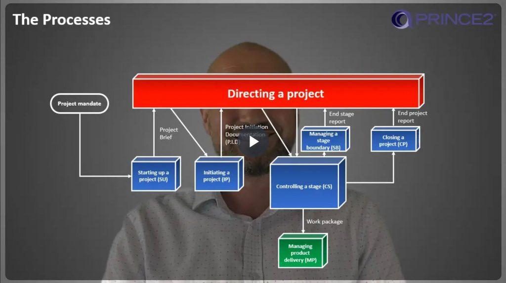 PRINCE2® – 1.3.4 – Processes (Lifecycle) walk-thru