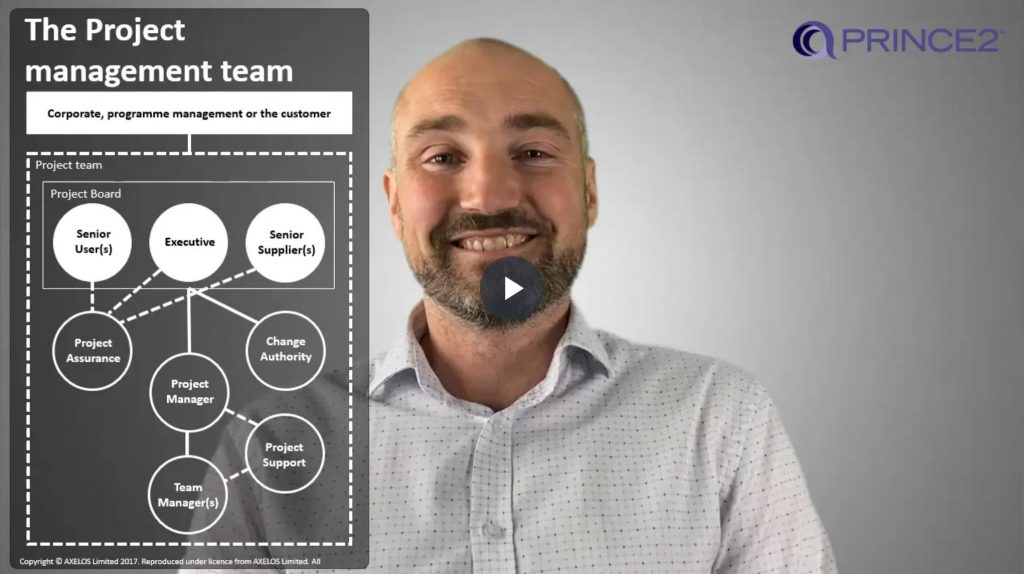 PRINCE2® – 2.2.1 – Project management team introduction