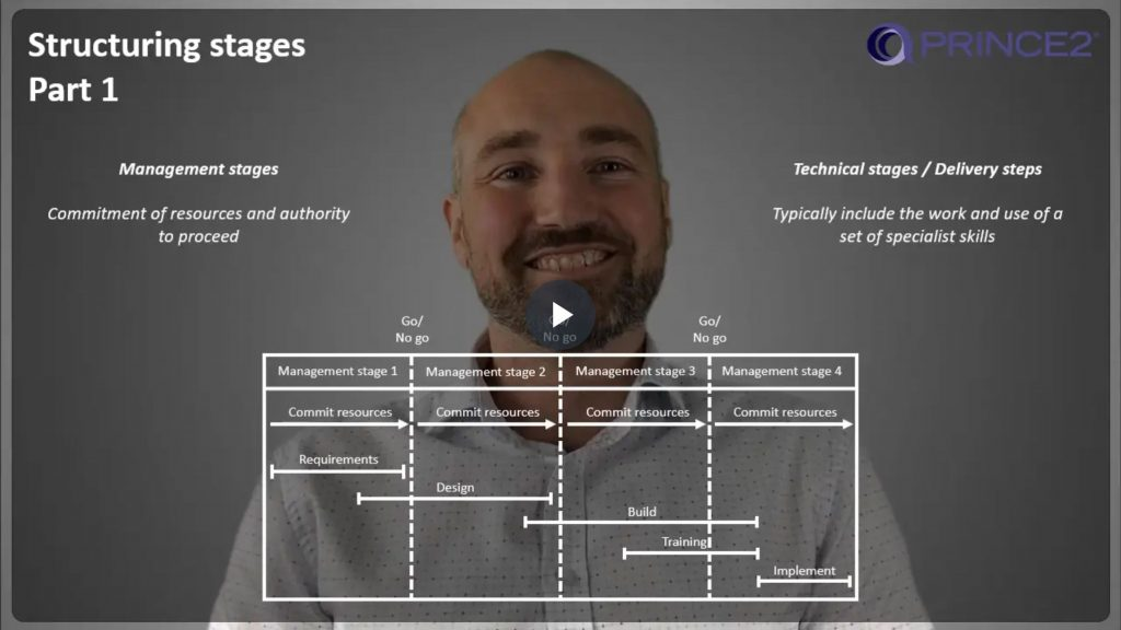 PRINCE2® – 6.2.3 – Structuring management stages – Part 1