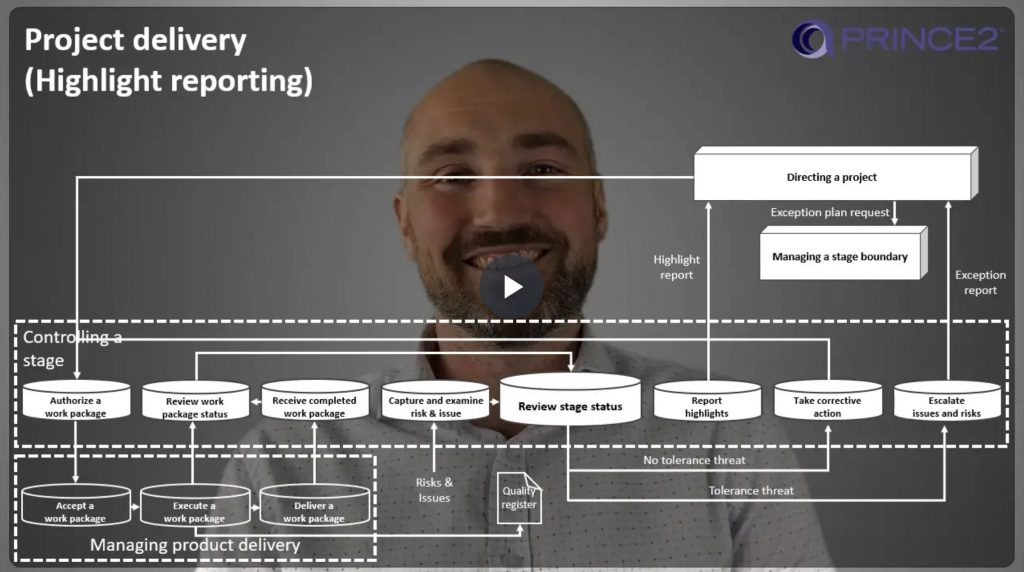 PRINCE2® – 9.5.3 – Project delivery (Part 3) – Reporting highlights